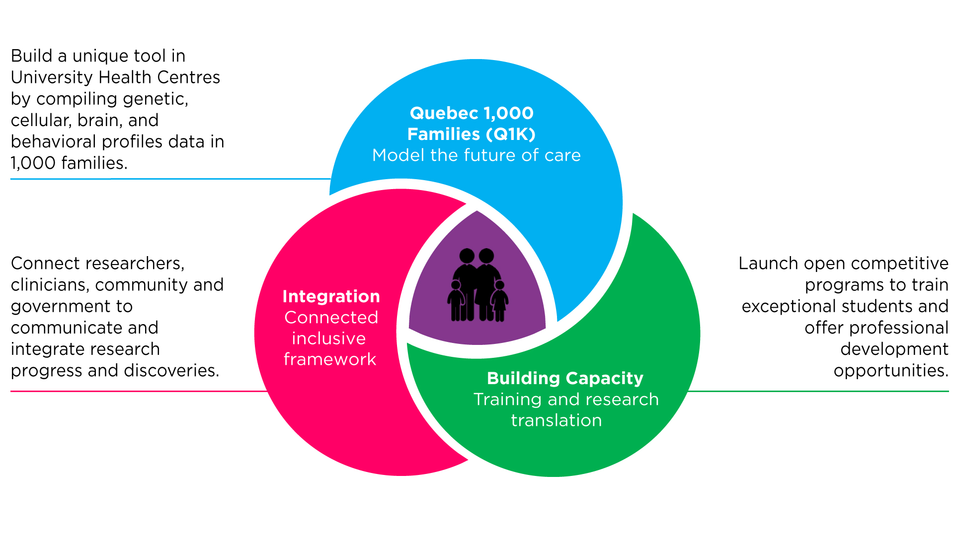 Transforming Autism Care Consortium (TACC) - Objectives