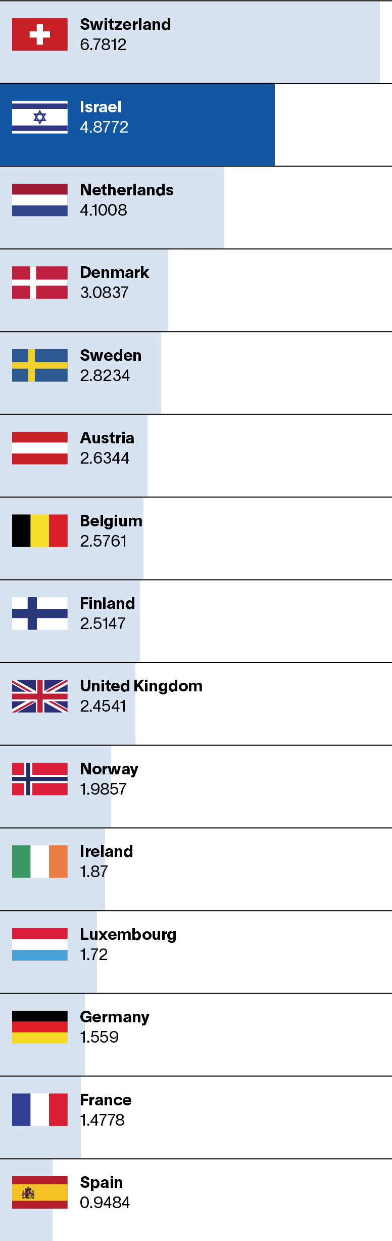 Chart: Country Comparison Total ERC grants won by scientists in each country per million people
